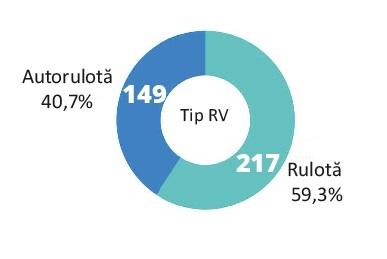Tip RV rulotisti romani